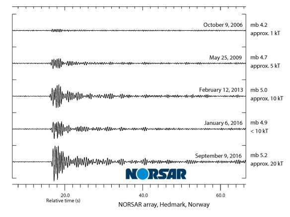 Kemiripan sinyal seismik tidak biasa 9 September 2016 dengan ujicoba nuklir Korea Utara sebelumnya pada salah satu stasiun jaringan NORSAR (Sumber: NORSAR)