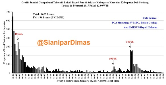 gempa-karo-update-21-feb-1200 - Copy